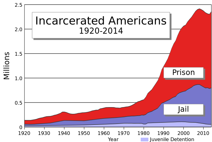 incarceration_timeline-clean.svg.png