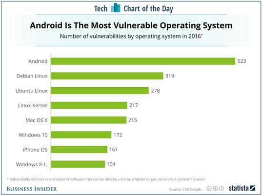 Андроид  возглавила рейтинг платформ снаибольшим количеством ошибок
