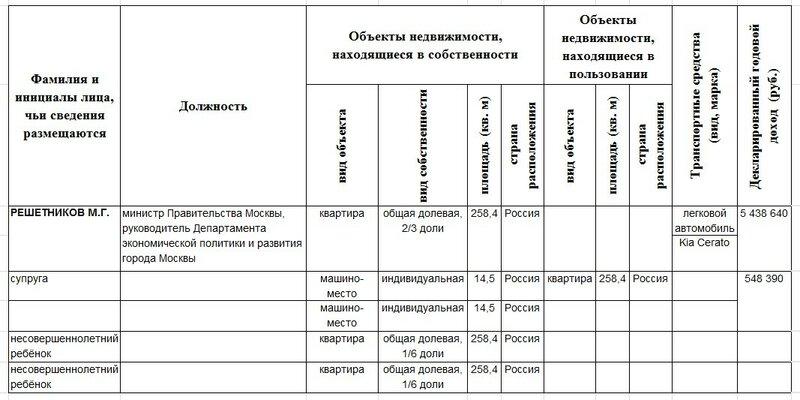 Декларация Решетникова М.Г..jpg