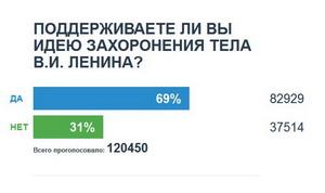 20110123-Поддерживаете-ли-вы-идею-захоронения-тела-В.И.-Ленина~Гробокопатели против некрофилов