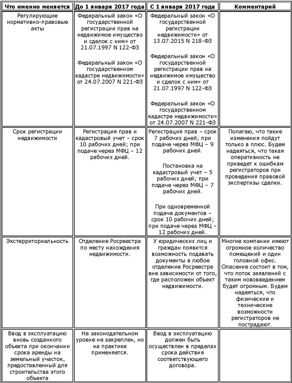 Новый закон о регистрации граждан 2015 отказ в осаго по временной регистрации