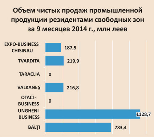 Минэкономики Молдовы хочет контролировать финансовые потоки СЭЗ