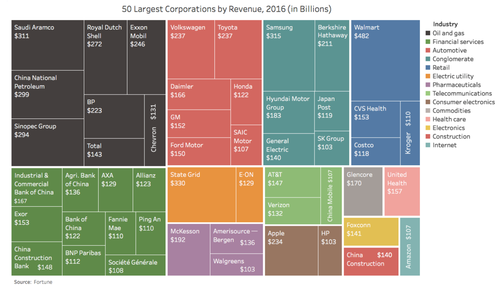datashown.com: World's Largest 50 Companies by Revenue, 2016