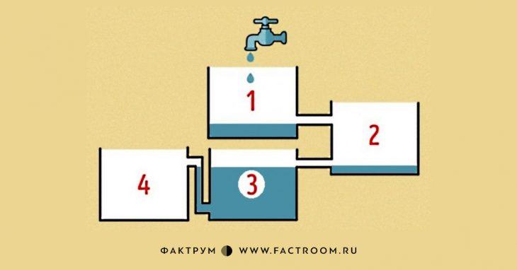 3. Поскольку все баки открыты сверху, последними заполнившимися будут 3 и4 баки. Вода изних н