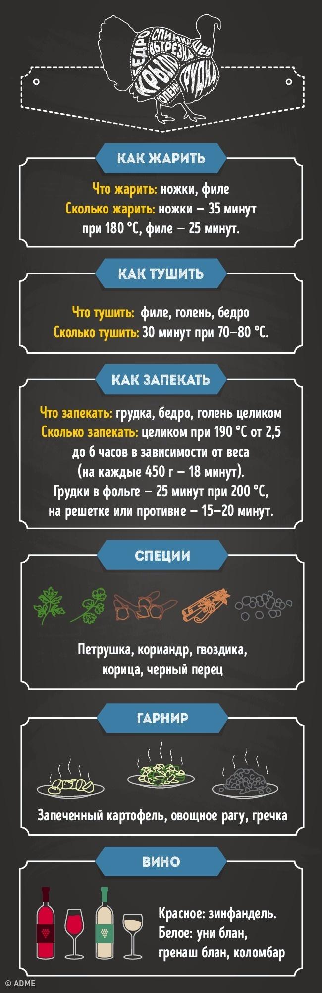 Гид поприготовлению идеального мяса вдомашних условиях