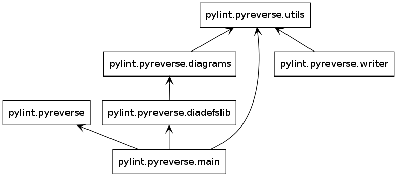 packages_Pyreverse