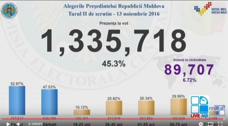 ВМолдавии сегодня выбирают президента