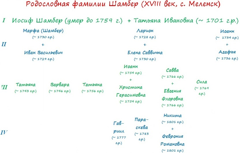 Родословная фамилии Шамбер из Меленска.