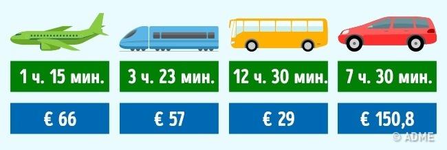 © depositphotos  Транспортные компании: Airfrance , Railengine , Ouibus , Europcar .  Итали