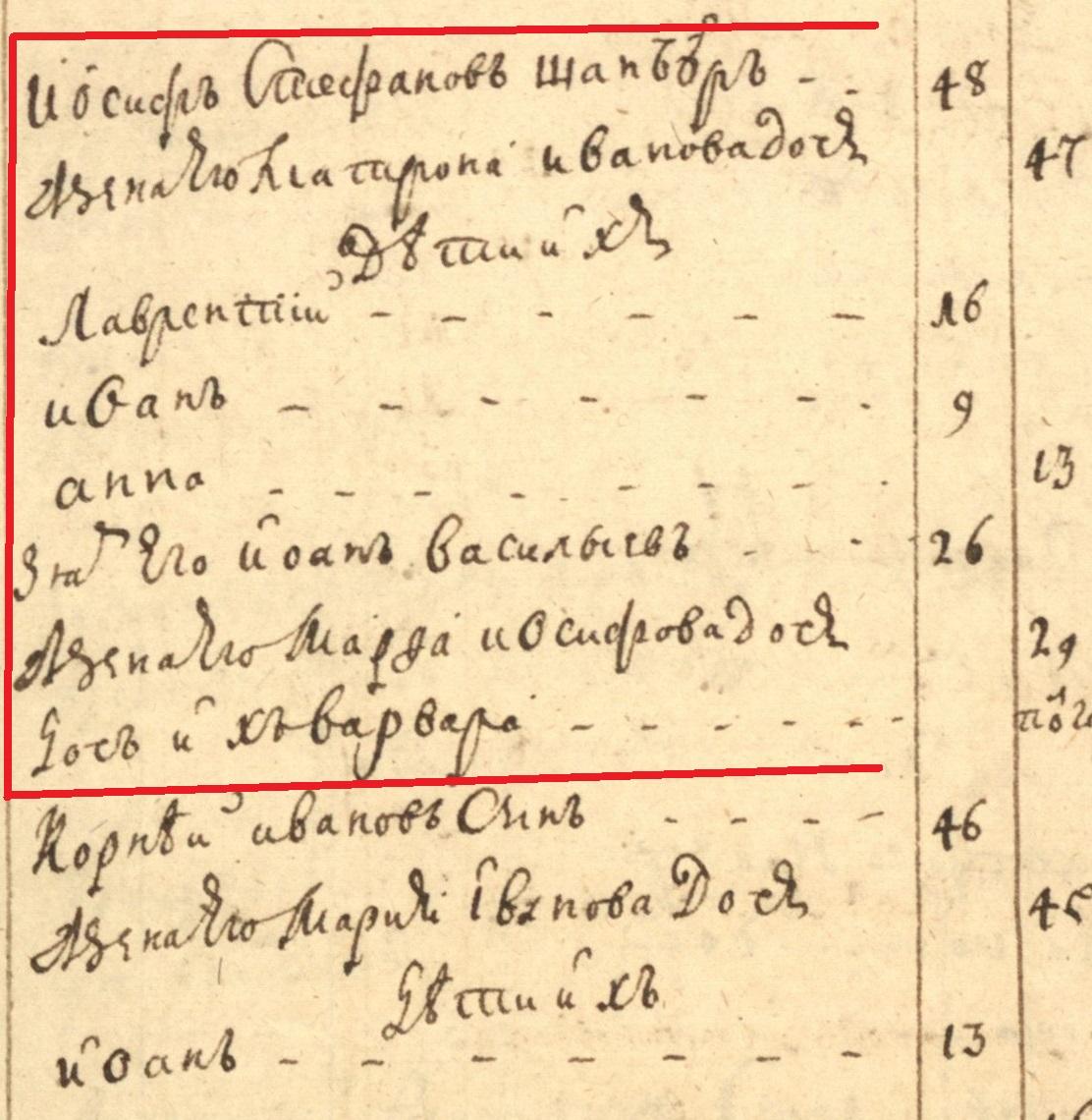 Род ШАМБЕРов в Меленске в первой половине 18-го века.