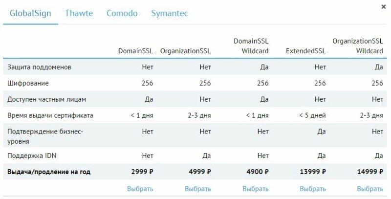 Переход на HTTPS: плюсы и минусы, инструкция по переезду в Яндекс и Google