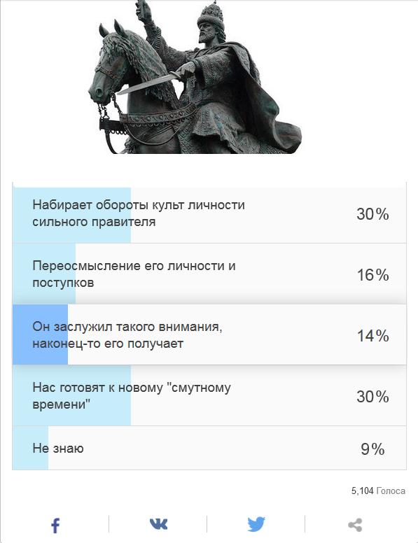 20161102-С чем связан интерес к личности Ивана Грозного в последнее время