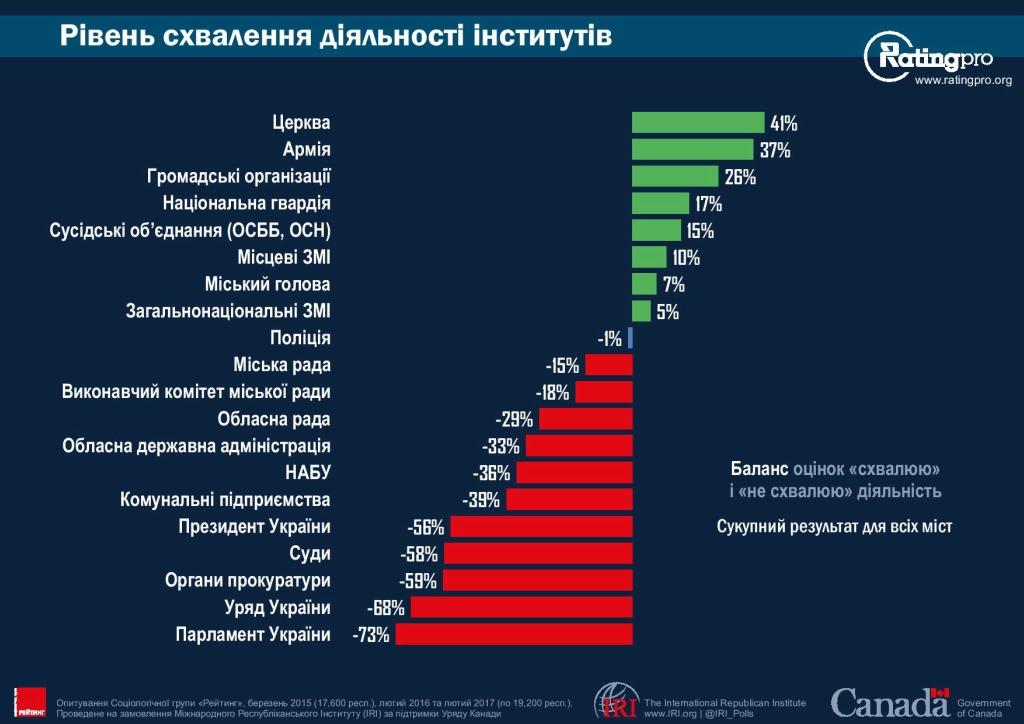 Рейтинг городов Украины 15