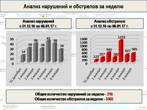 Донбасс: блуждающая напряженность войны