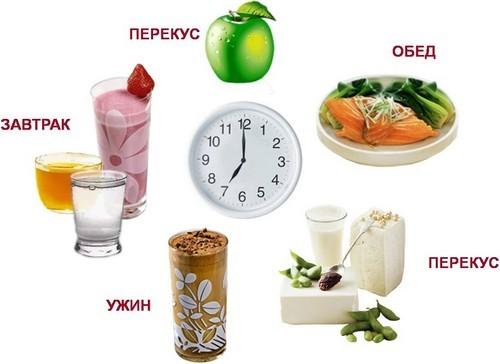 Еда употребляется 5–6 раз за день маленькими порциями при остеопорозе