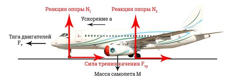 Сначала может показаться, что раз самолет фактически стоит на месте, то он никогда не сможет взлетет