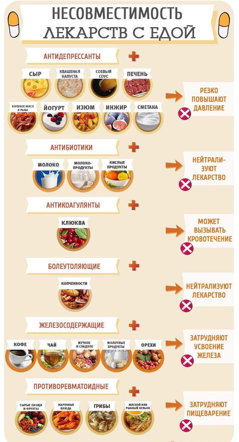 Какие лекарства несовместимы с едой