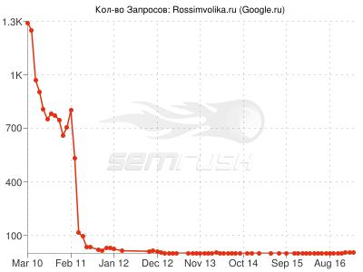 Поисковый трафик с Google.rus