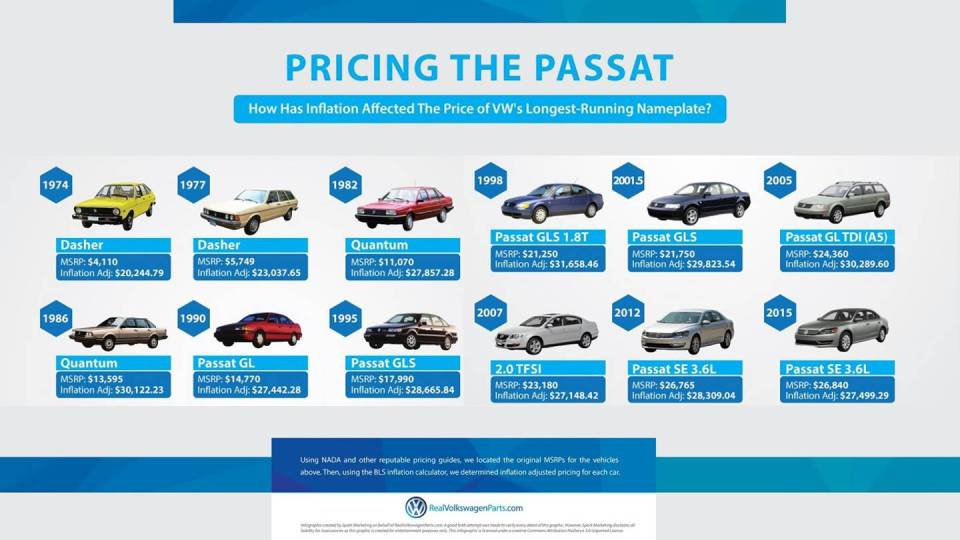 Тогда и сейчас: VWсравнил цены наPassat за43 года