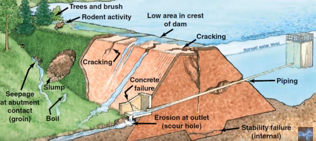 Оровилльский гидроузел