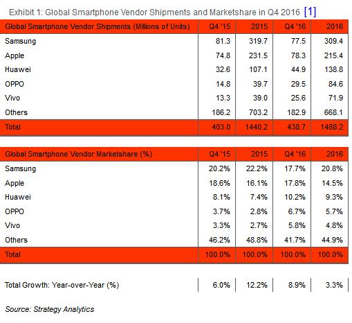 Apple обошла Самсунг порезультатам 4 квартала почислу реализованных телефонов