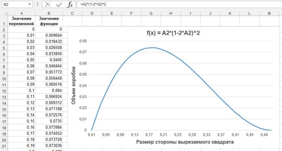 Рис. 9. График целевой функции в задаче о коробке максимального объема