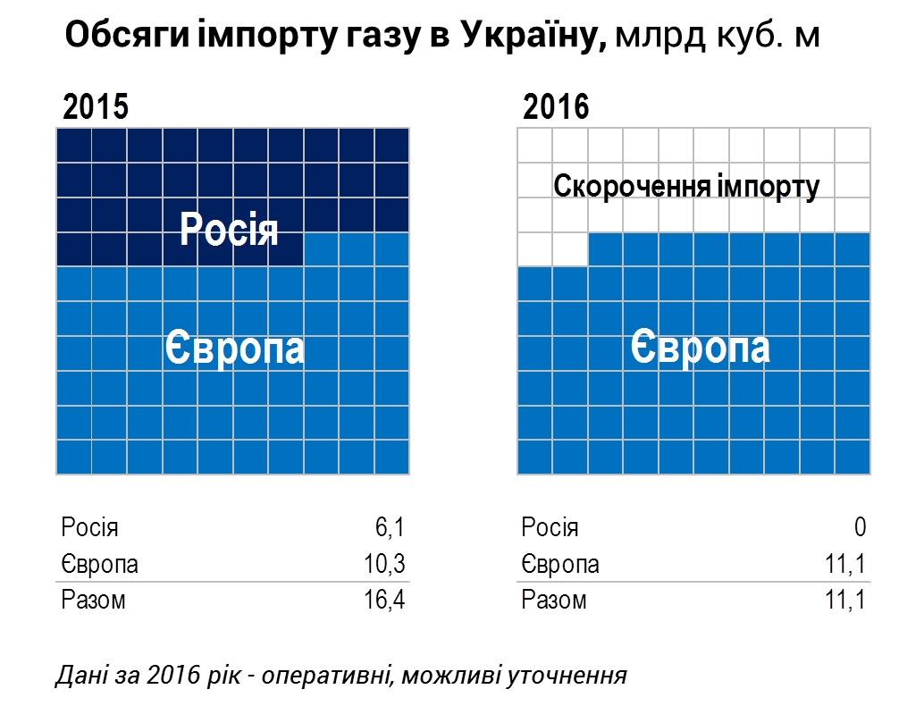 Загод Украина снизила потребление газа всего на0,6 млрд кубов