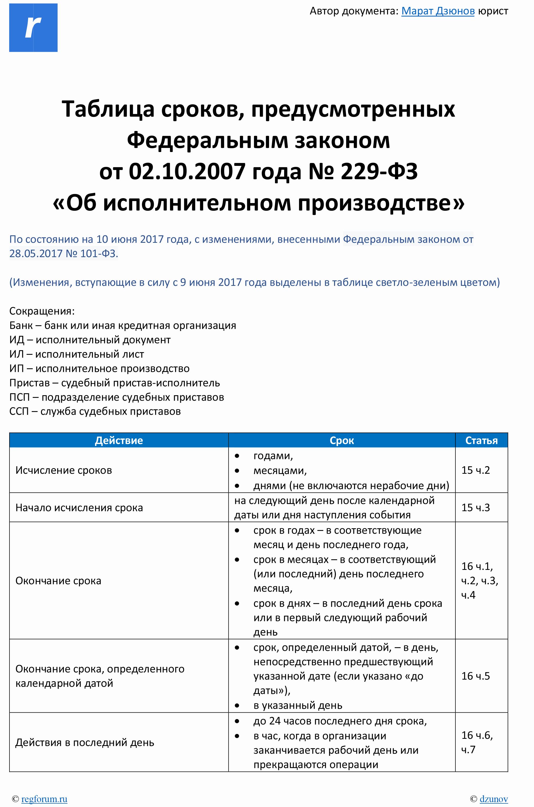 Устав вс рф скачать pdf