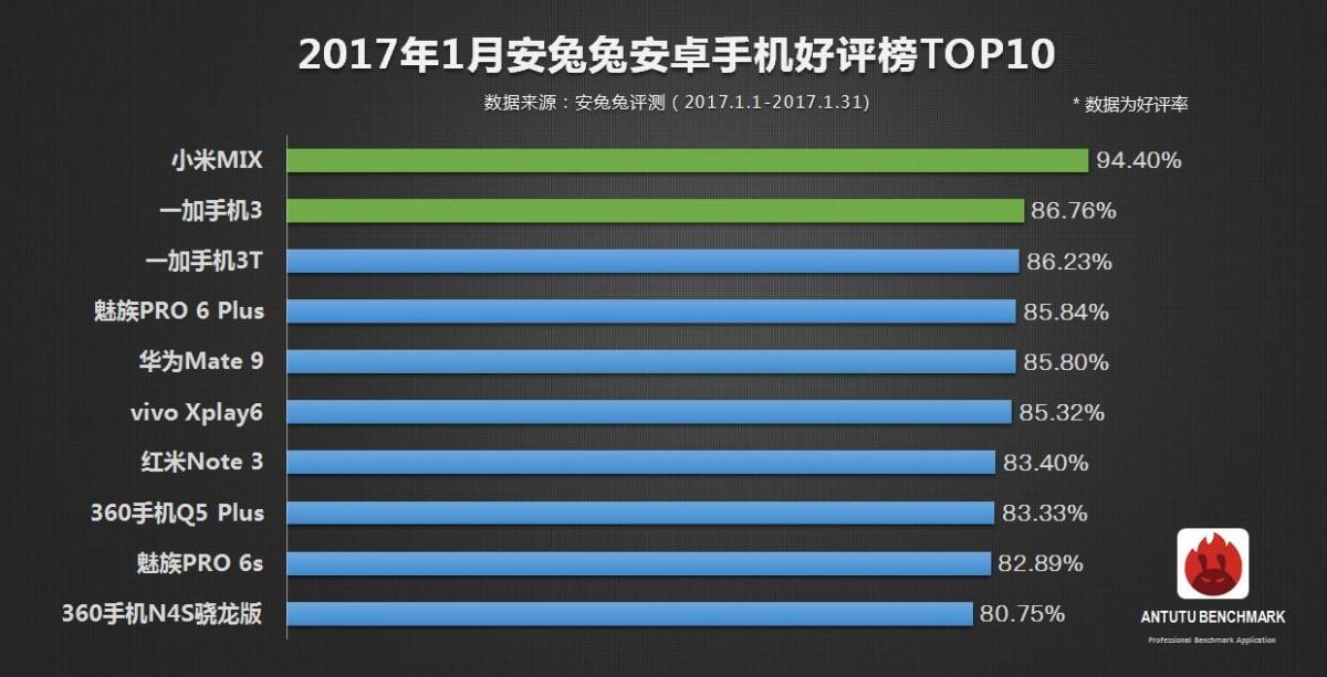 Xiaomi MiMix: первое место врейтинге AnTuTu заянварь