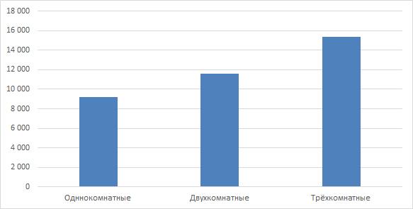 Арендные ставки на жильё в Кирове в ноябре 2016 года