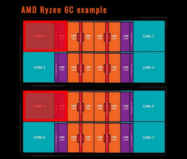 [Слухи] Новые детали олинейке процессоров AMD Ryzen