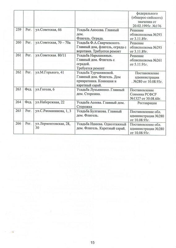 Список зданий города Тамбова, имеющих ценность. 2008 год