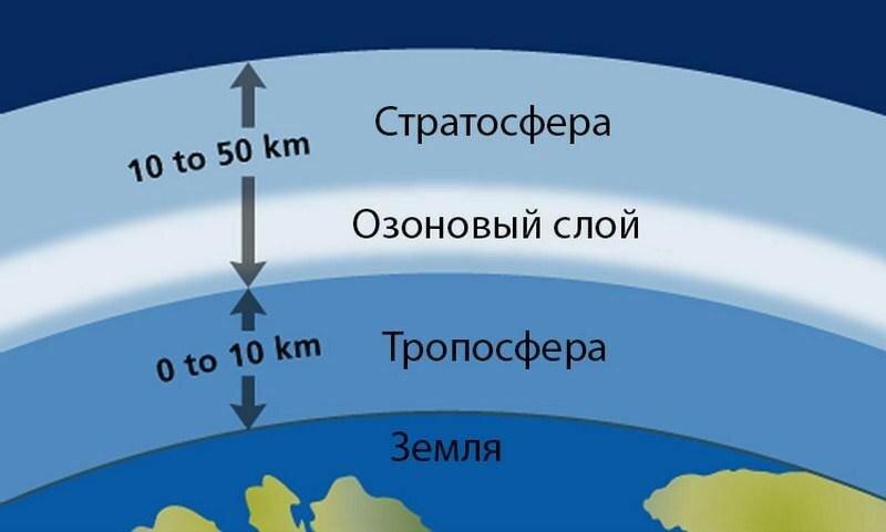 «Слоеный пирог» атмосферы Земли: тропосфера, стратосфера, ионосфера