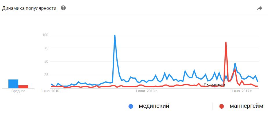 Google Trends. Мединский, Маннергейм: 2010-2017