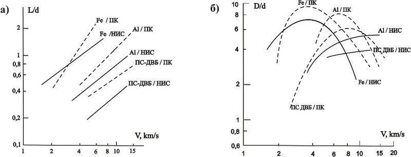Рис.3. а) зависимости глубин проникания от скоростей встречи микроударников из полистирол-дивинилбензола (ПС-ДВБ), алюминия и железа в плавленый кварц (ПК) и натрово-известковое стекло (НИС) [24]; б) зависимости размеров приповерхностных зон откола-микротрещиноватости (сглаженные кривые по максимальным значениям) от скоростей микроударов по материалам [24].