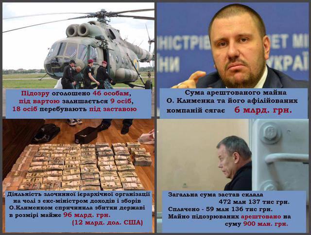 По делам преступной организации Клименко объявлено подозрение 46 лицам, - Луценко. Инфографика