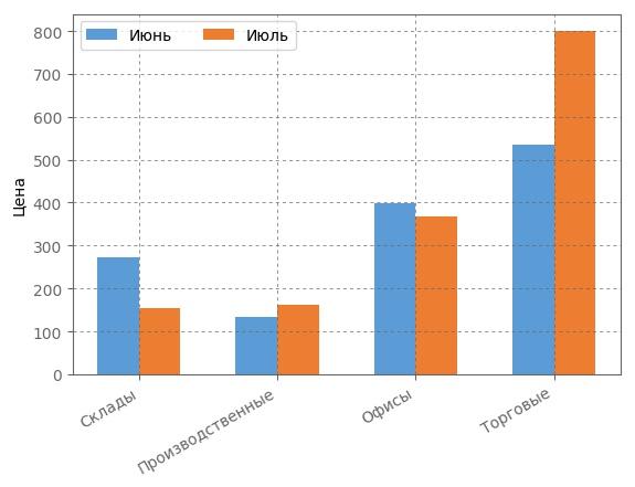 Сравнение арендных ставок на рынке коммерческой недвижимости за Июнь/июле 2017 года