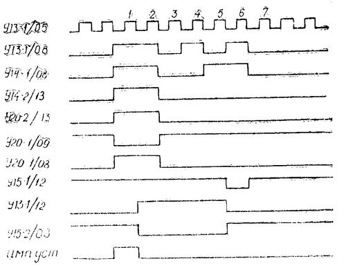 Эпюры работы схемы управления радиостанции Баклан-20 (Баклан-5)