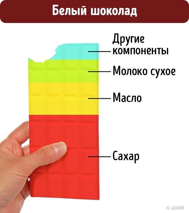 © depositphotos  Всоставе шоколада должно присутствовать только какао-масло, ноего часто раз