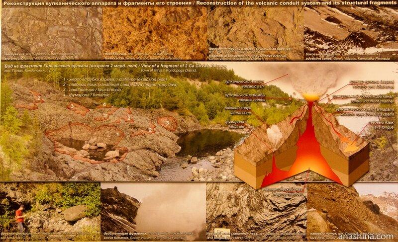 Древний и современный вулканизм, Национальный музей Республики Карелия, Петрозаводск
