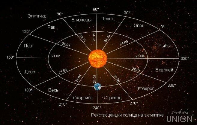 Анализ гороскопа елены