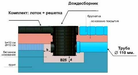 Установка дождесборника S'park ДС-25-ПП