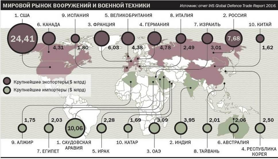 Мировой рынок вооружений и военной техники