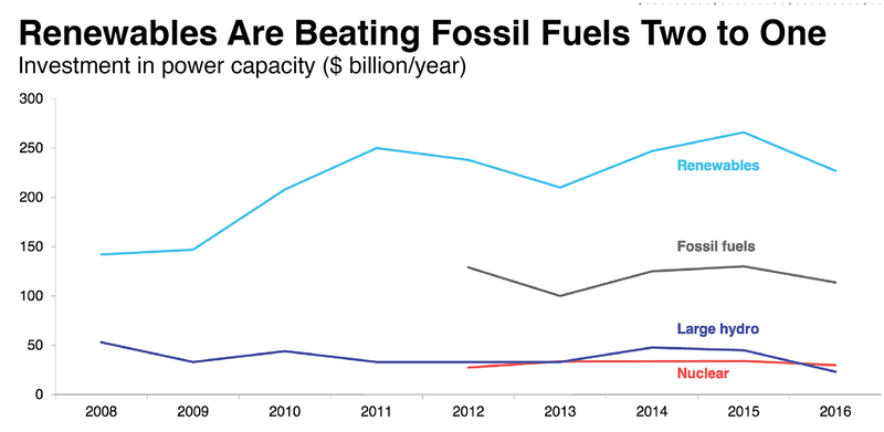 bloomberg.com: The Cheap Energy Revolution Is Here, and Coal Won't Cut It