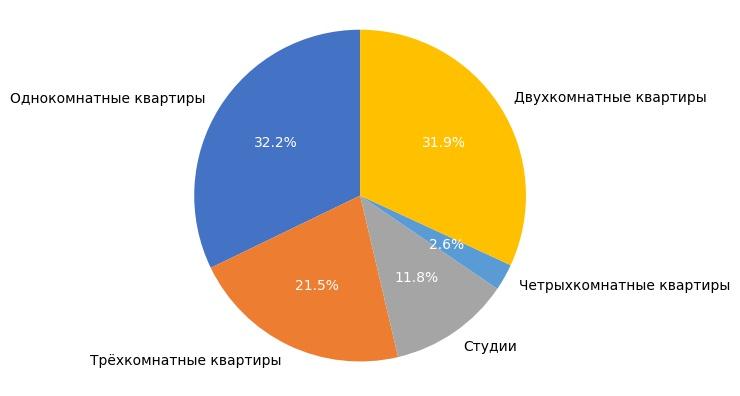 Выборка объектов вторичного рынка жилья в июне 2017 года.