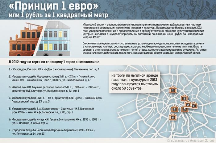 """Программа реставрации и ремонта """"1 рубль за 1 квадратный метр"""""""