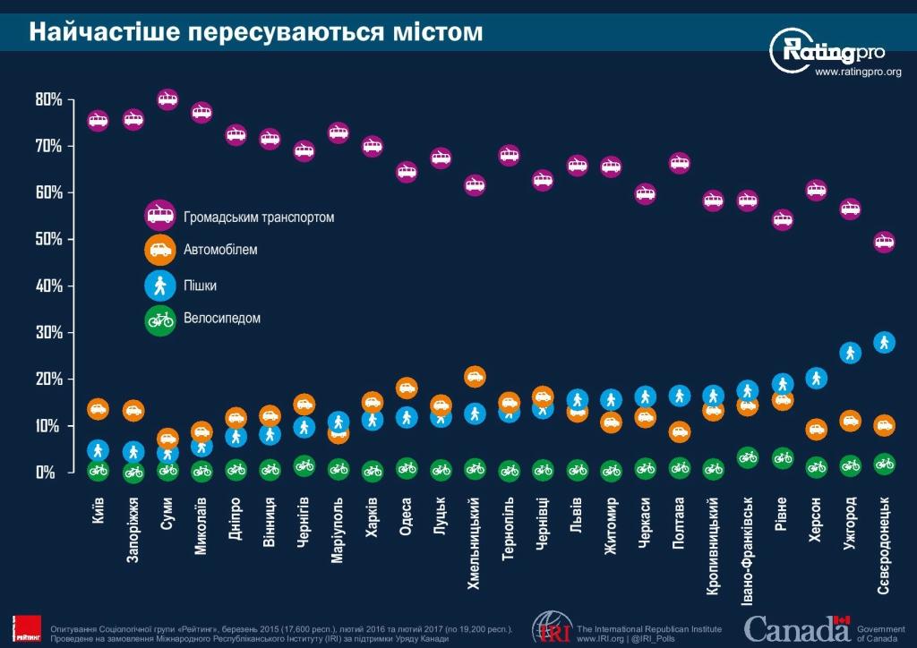 Рейтинг городов Украины 23