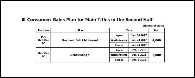 Продажи Resident Evil 7 и Dead Rising 4 не оправдали ожиданий Capcom 0_1a4e37_a7f632a4_orig