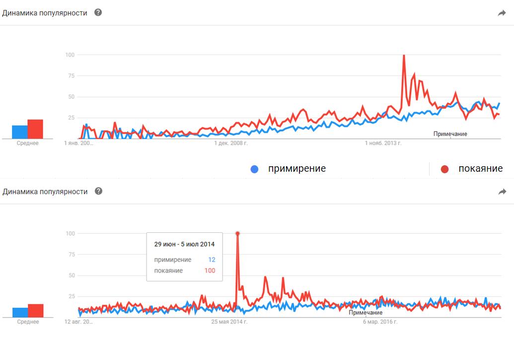 Google Trends. Примирение, Покаяние: 2004-2017, 2012-2017