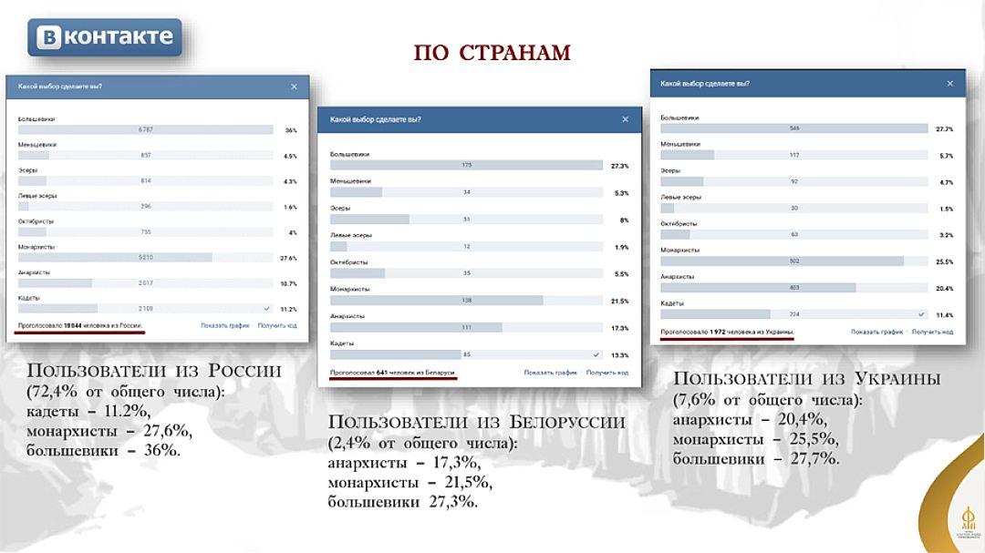 Еще один любопытный момент - аналогичные результаты и у проголосовавших украинцев
